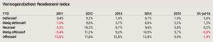 vermogensbeheer-index